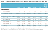 Table 1. Arkansas health centers' sites, patients, and health insurance, 2013-2017
