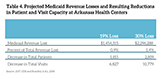 Table 4. Projected Medicaid revenue losses and resulting reductions in patient and visit capacity at Arkansas health centers