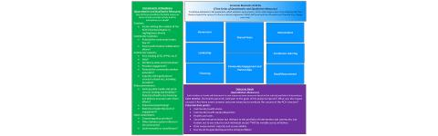 Overview of framework for assessing accountable communities for health