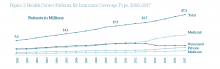 Health center patients, by insurance coverage type, 2000-2017
